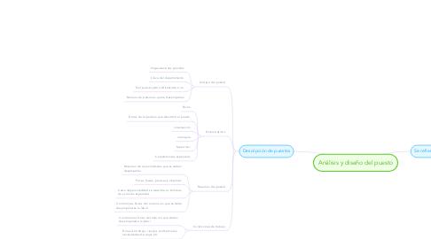 Mind Map: Análisis y diseño del puesto