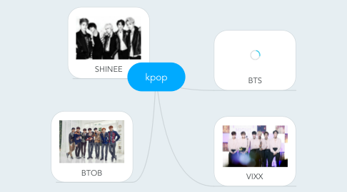 Mind Map: kpop