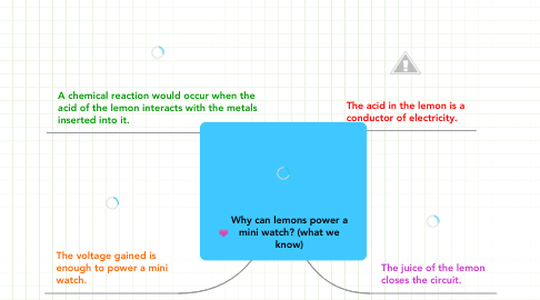 Mind Map: Why can lemons power a mini watch? (what we know)