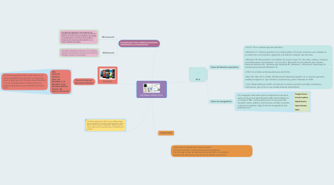Mind Map: SISTEMAS OPERATIVOS.