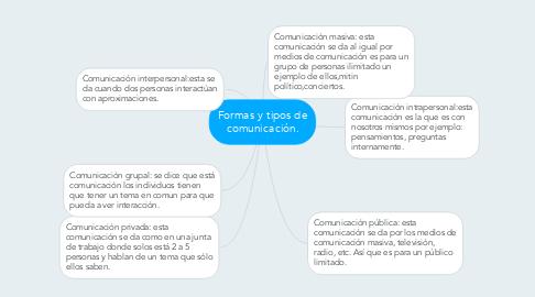 Mind Map: Formas y tipos de comunicación.