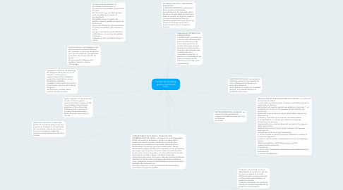 Mind Map: Canales de marketing  global y distribución física