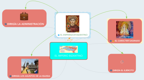Mind Map: EL IMPERIO BIZANTINO