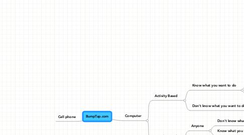 Mind Map: BumpTap.com