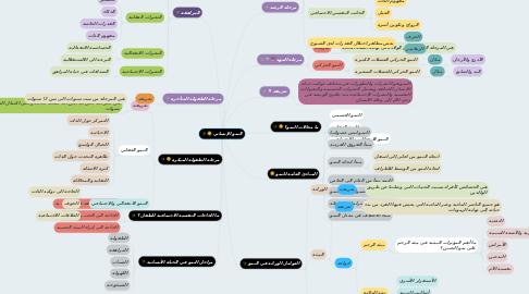 Mind Map: النمو الإنساني