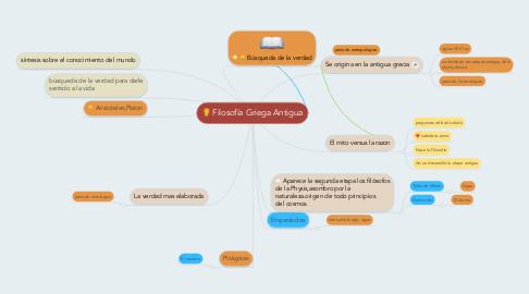 Mind Map: Filosofía Griega Antigua