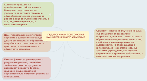 Mind Map: ПЕДАГОГИКА И ПСИХОЛОГИЯ НА ИНТЕГРИРАНОТО ОБУЧЕНИЕ