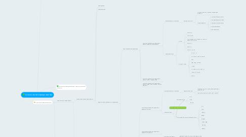 Mind Map: типы сложного предложения