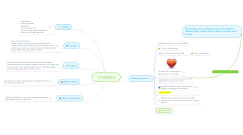 Mind Map: 1º CAPITULO