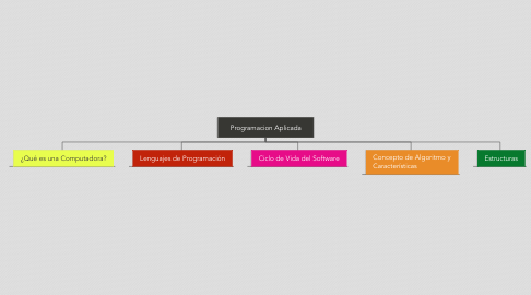 Mind Map: Programacion Aplicada