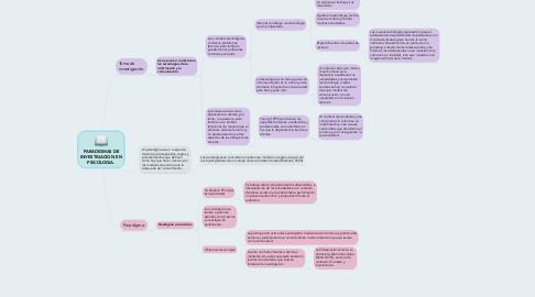 Mind Map: PARADIGMAS DE INVESTIGACION EN PSICOLOGIA.