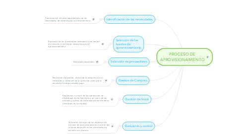Mind Map: PROCESO DE APROVISIONAMIENTO