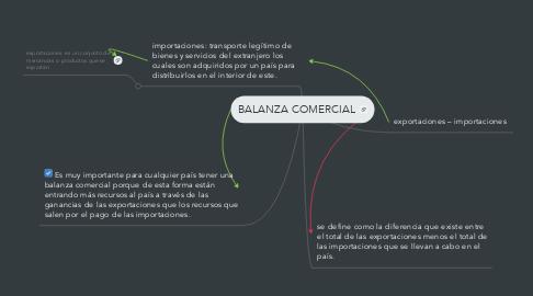 Mind Map: BALANZA COMERCIAL