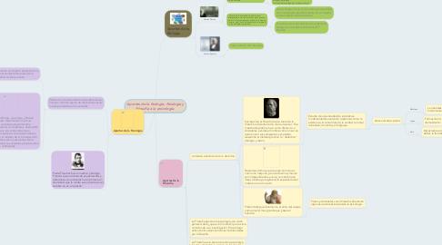 Mind Map: Aportes de la biología, fisiología y filosofía a la psicología.