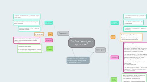 """Mind Map: Tandem """" enseigner - apprendre """""""