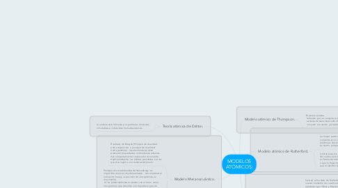 Mind Map: MODELOS ATÓMICOS: