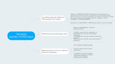 Mind Map: TROUBLES GASTRO-TINTESTINAUX