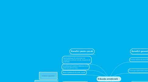 Mind Map: Educația emoțională