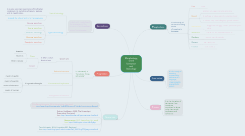 Mind Map: Morphology, word formation and lexicology