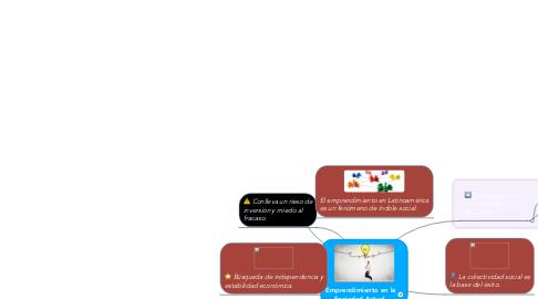Mind Map: Emprendimiento en la Sociedad Actual.