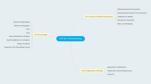 Mind Map: CPIT-221 | Technical Writing