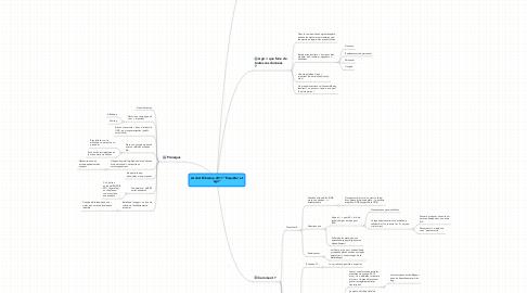 """Mind Map: Atelier Bibcamp 2011 """"Enquêter etagir"""""""