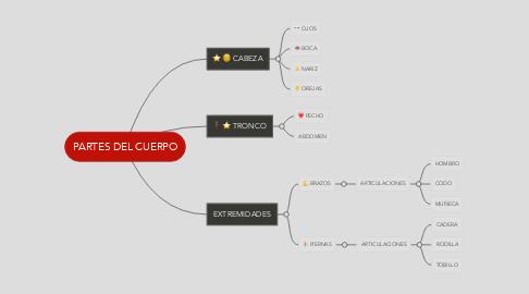 Mind Map: PARTES DEL CUERPO