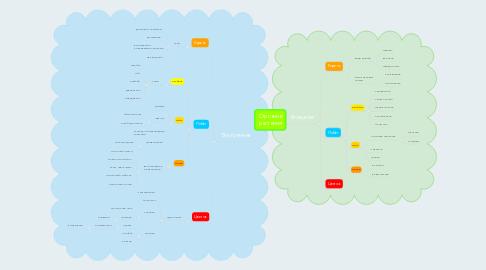 Mind Map: Строение растения