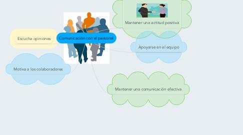 Mind Map: Comunicación con el personal