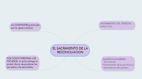 Mind Map: EL SACRAMENTO DE LA RECONCILIACION