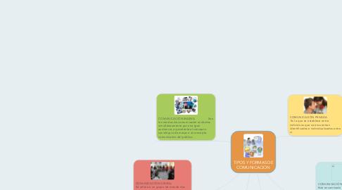 Mind Map: TIPOS Y FORMAS DE COMUNICACION