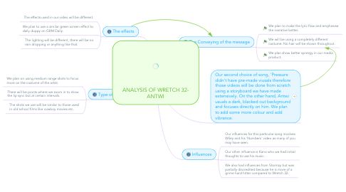 Mind Map: ANALYSIS OF WRETCH 32- ANTWI