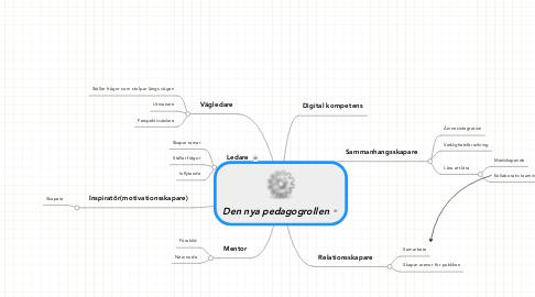Mind Map: Den nya pedagogrollen