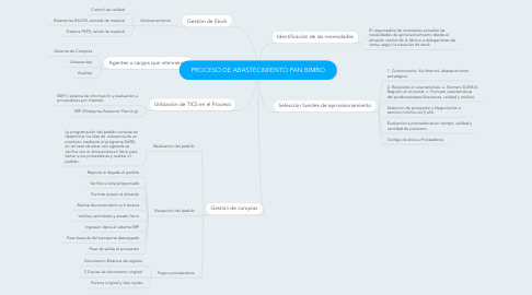 Mind Map: PROCESO DE ABASTECIMIENTO PAN BIMBO