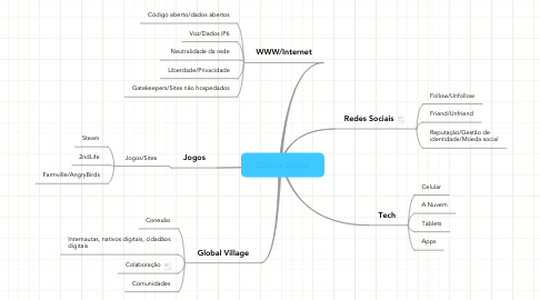 Mind Map: Cultura Digital