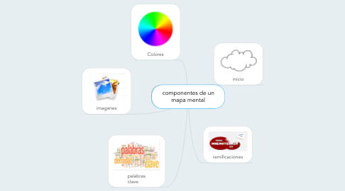 Mind Map: componentes de un mapa mental