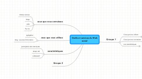 Mind Map: Outils et services du Web social