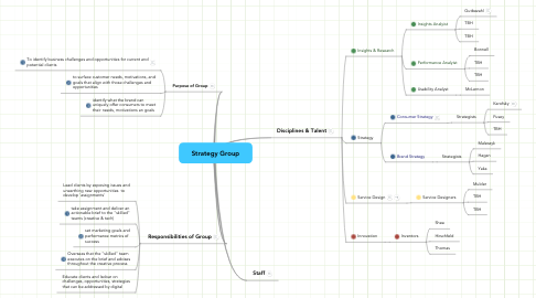 Mind Map: Strategy Group