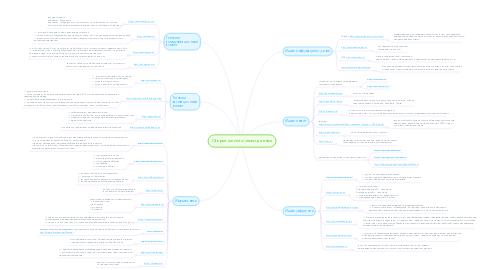 Mind Map: Открытые источники данных