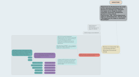 Mind Map: MINISTERE