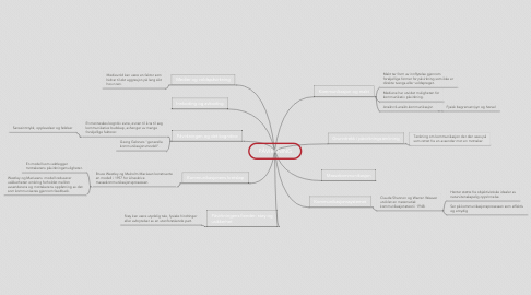 Mind Map: PÅVIRKNING