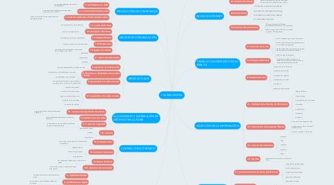 Mind Map: 1 LA ERA DIGITAL