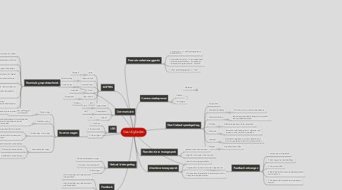 Mind Map: Vaardigheden