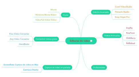 Mind Map: Editores de video