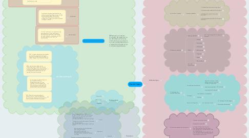 Mind Map: Droit à l'oubli
