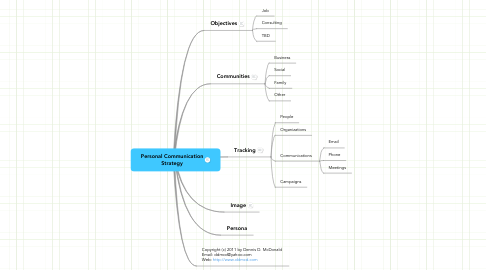 Mind Map: Personal Communication