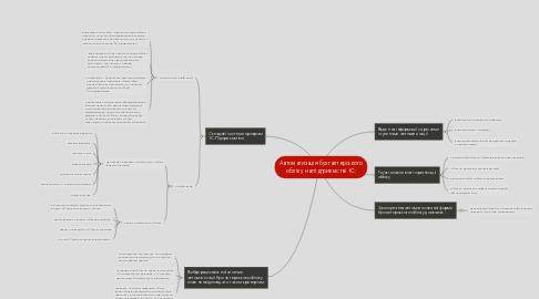 Mind Map: Автоматизація бухгалтерського обліку на підприємстві 1С: