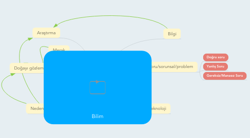 Mind Map: Bilim