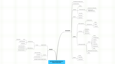 Mind Map: INFORMATIONSGEWINNUNG - MARKTFORSCHUNG