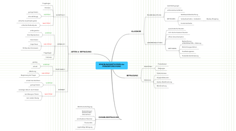 Mind Map: ERHEBUNGSMETHODEN der PRIMÄRFORSCHUNG